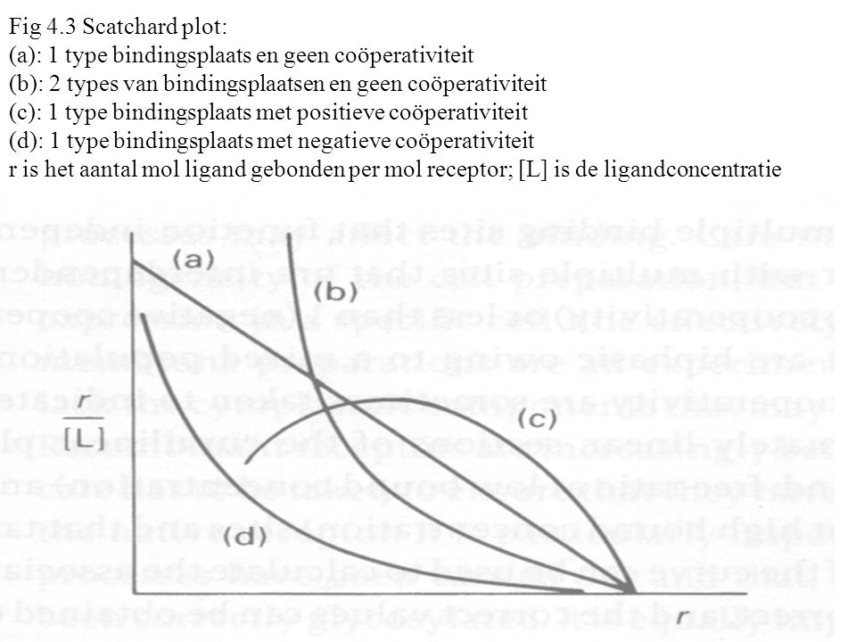 Fig 4.3 Scatchard plot: (a): 1 type bindingsplaats en geen coöperativiteit (b): 2 types van bindingsplaatsen en geen coöperativiteit (c): 1 type bindingsplaats met positieve coöperativiteit (d): 1 type bindingsplaats met negatieve coöperativiteit r is het aantal mol ligand gebonden per mol receptor; [L] is de ligandconcentratie